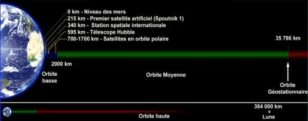 grandeur des différentes orbites
