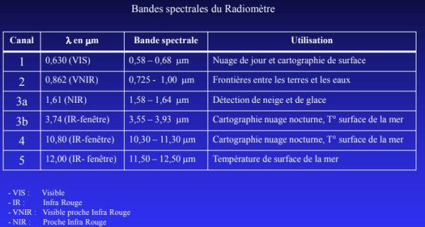 spectre radiomètre