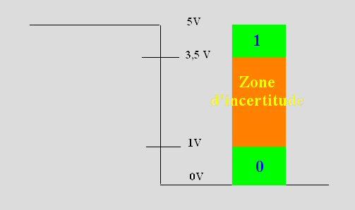 Arduino Zones de  Valeurs logiques